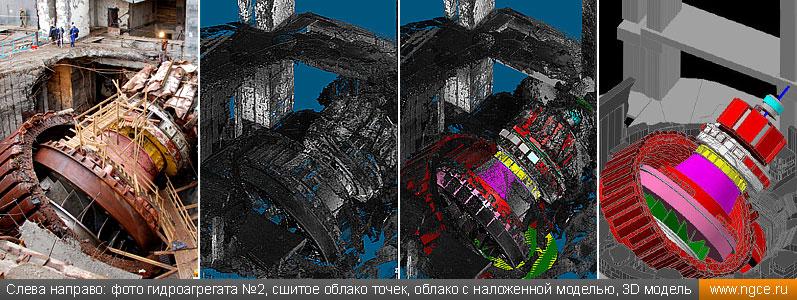 Слева направо: фото гидроагрегата №2, сшитое облако точек, облако с наложенной моделью, 3D модель
